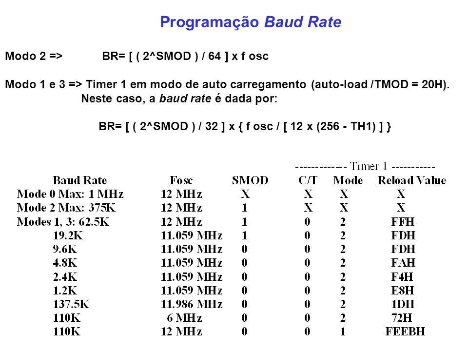 Programação Baud Rate Modo 2 => BR= [ ( 2^SMOD ) / 64 ] x f osc